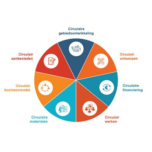 Nieuwsbericht-KAMP-C-Circulaire-aanbesteding-DOOR-architecten